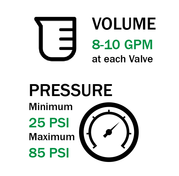 LiveWall mainline irrigation hookup pressure and volume requirements.
